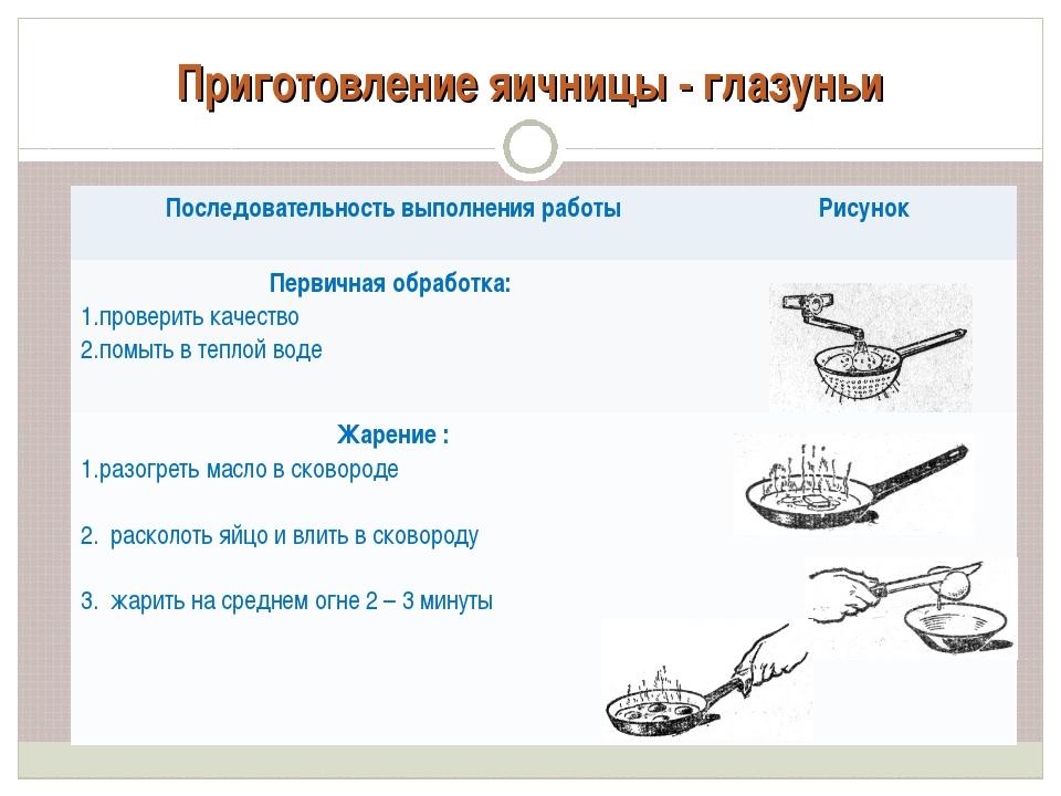 Приготовление яичницы - глазуньи Последовательность выполнения работы Рисуно...
