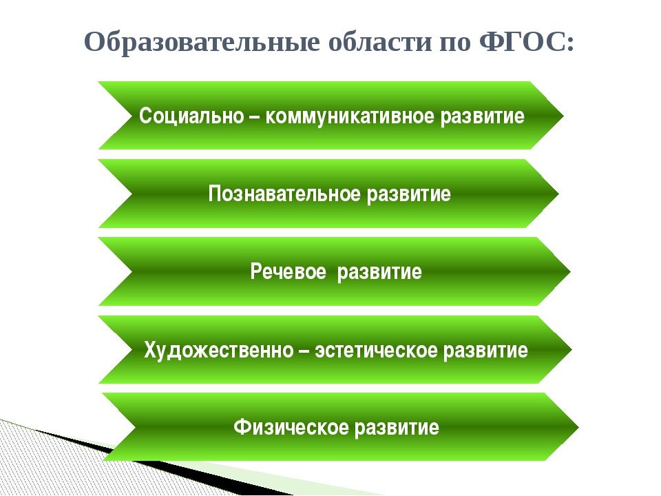 Образовательные области по ФГОС: