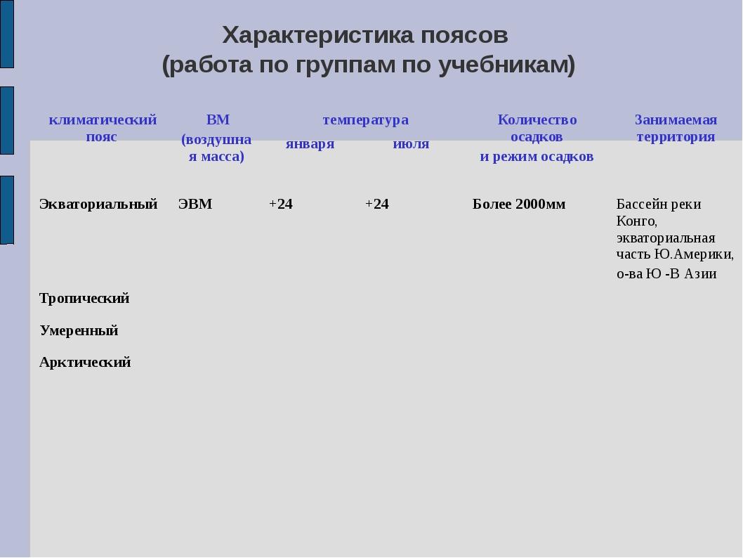 Характеристика поясов (работа по группам по учебникам) климатический пояс ВМ...