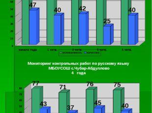 Мониторинг контрольных работ по русскому языку МБОУСОШ с.Чубар-Абдуллово 2010