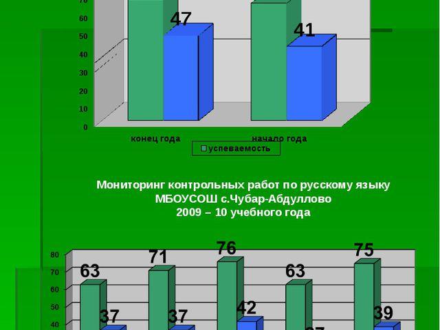 Мониторинг контрольных работ по русскому языку МБОУСОШ с.Чубар-Абдуллово на к...