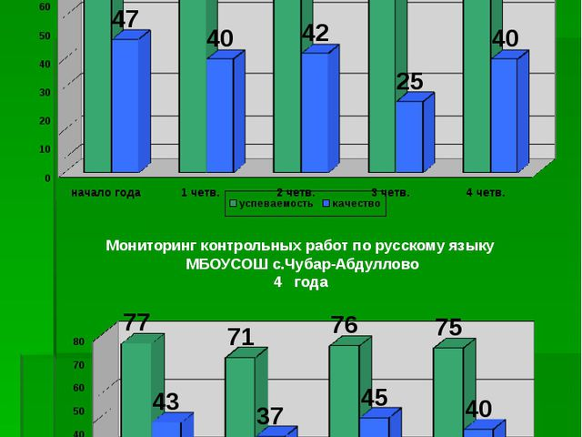 Мониторинг контрольных работ по русскому языку МБОУСОШ с.Чубар-Абдуллово 2010...