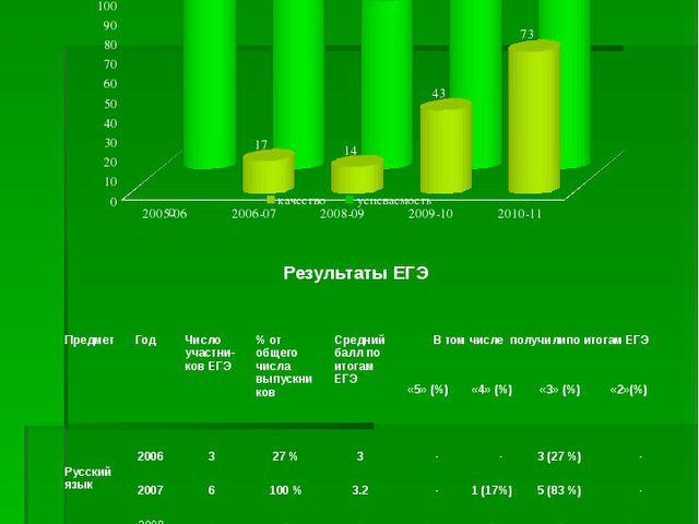 Динамика результатов ЕГЭ по русскому языку МБОУСОШ с.Чубар-Абдуллово за 5 лет...