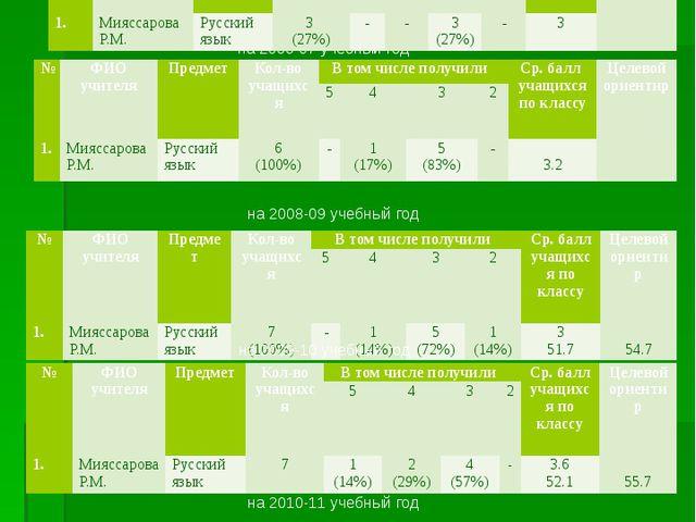 Мониторинг по результатам ЕГЭ по МБОУСОШ с. Чубар-Абдуллово Азнакаевского рай...