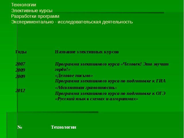 Инновационная деятельность учителя Технологии Элективные курсы Разработки пр...