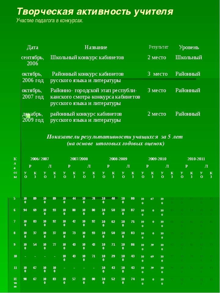 Творческая активность учителя Участие педагога в конкурсах. Показатели резуль...