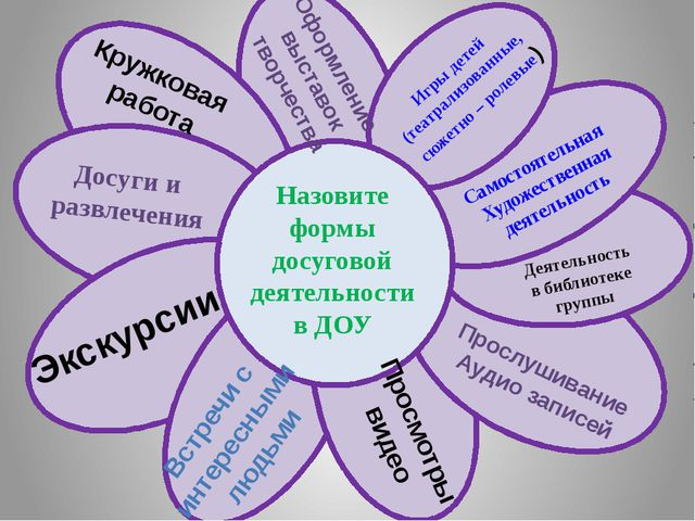 Назовите формы досуговой деятельности в ДОУ Досуги и развлечения Экскурсии В...