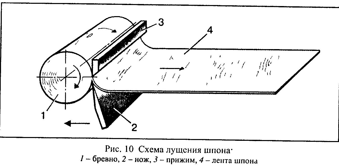 Схема лущения шпона.
