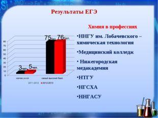 Результаты ЕГЭ Химия в профессиях ННГУ им. Лобачевского – химическая технолог