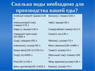 Сколько воды необходимо для производства вашей еды? Хлебный злак(40 грамм)=13