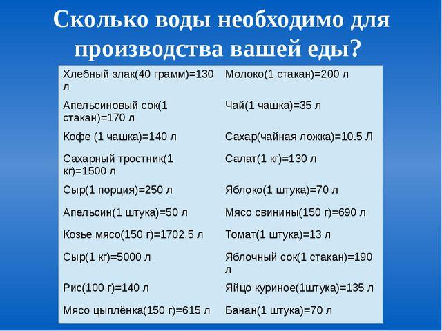 Сколько воды необходимо для производства вашей еды? Хлебный злак(40 грамм)=13...