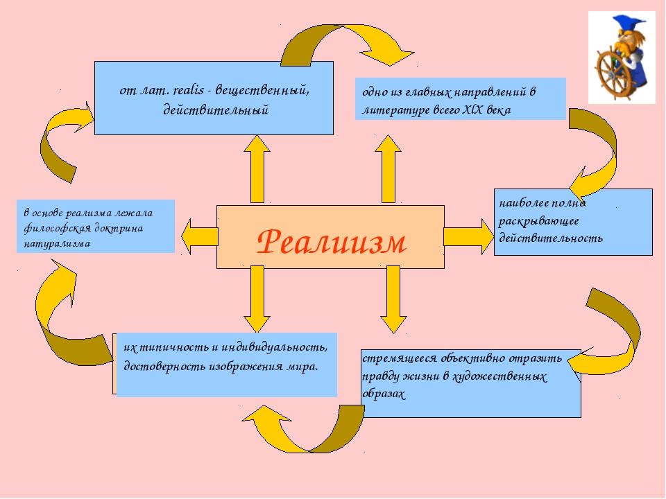 Реалиизм от лат. realis - вещественный, действительный одно из главных направ...