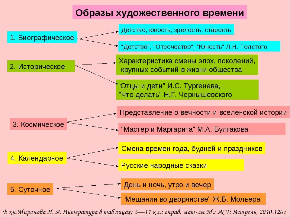 Образы художественного времени 1. Биографическое Детство, юность, зрелость, с...