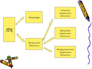 ПК Аппаратура Программное обеспечение Системное программное обеспечение Прикл
