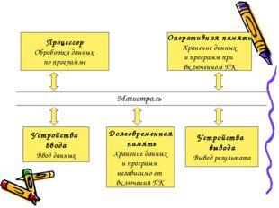 Процессор Обработка данных по программе Оперативная память Хранение данных и