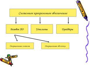 Системное программное обеспечение Базовое ПО Утилиты Драйверы Операционные си