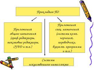 Прикладное ПО Приложения общего назначения (граф.редакторы, текстовые редакто