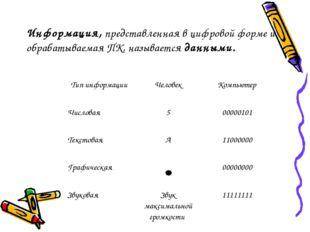 Информация, представленная в цифровой форме и обрабатываемая ПК, называется д