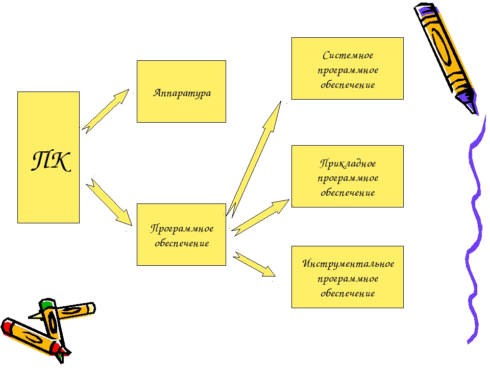 ПК Аппаратура Программное обеспечение Системное программное обеспечение Прикл...