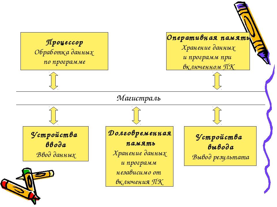 Процессор Обработка данных по программе Оперативная память Хранение данных и...