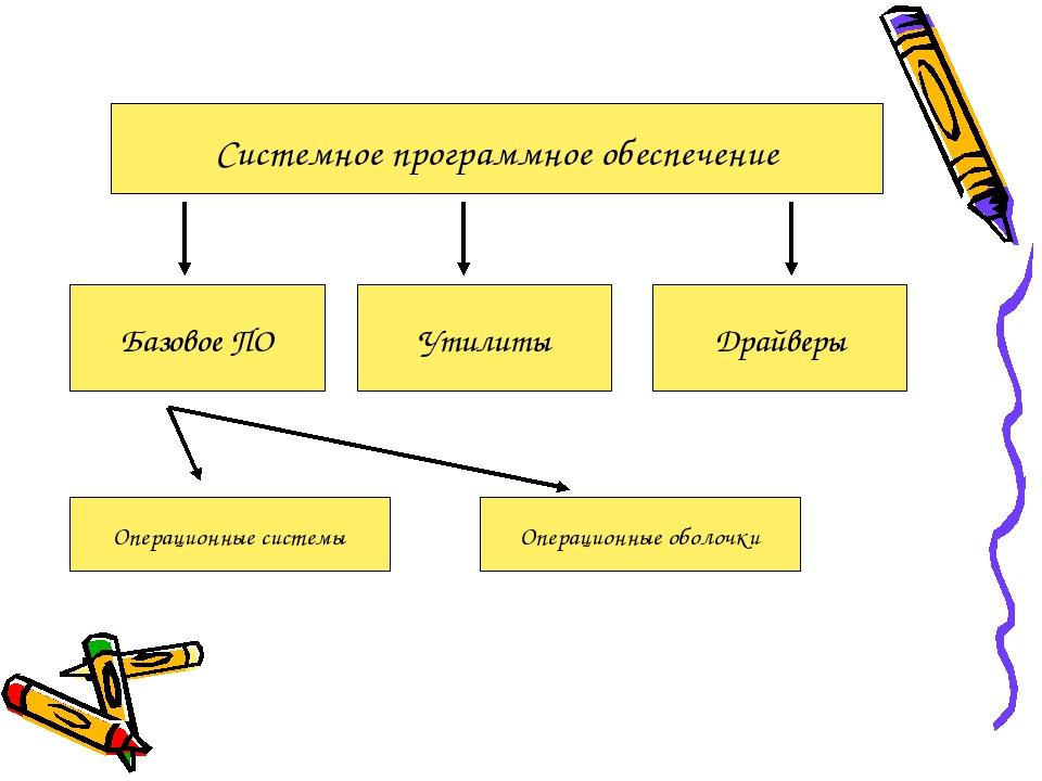 Системное программное обеспечение Базовое ПО Утилиты Драйверы Операционные си...