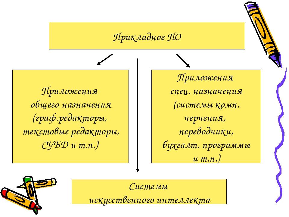 Прикладное ПО Приложения общего назначения (граф.редакторы, текстовые редакто...