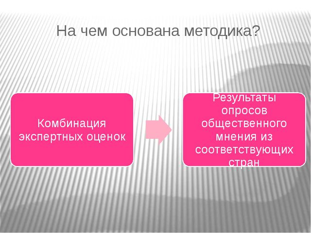 На чем основана методика?