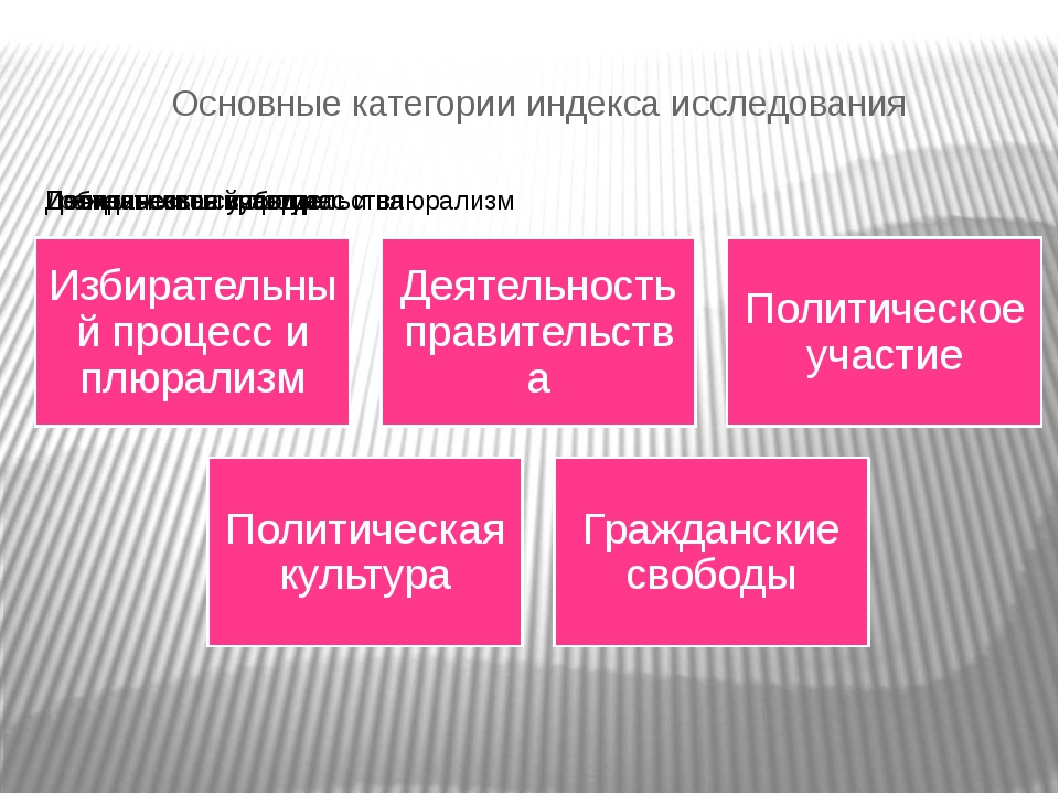 Основные категории индекса исследования