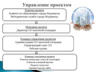 Куратор проекта Комитет по образованию города Мурманска Методическая служба г