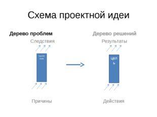 Схема проектной идеи Дерево проблем Следствия Причины Дерево решений Результа