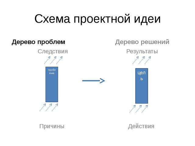 Схема проектной идеи Дерево проблем Следствия Причины Дерево решений Результа...