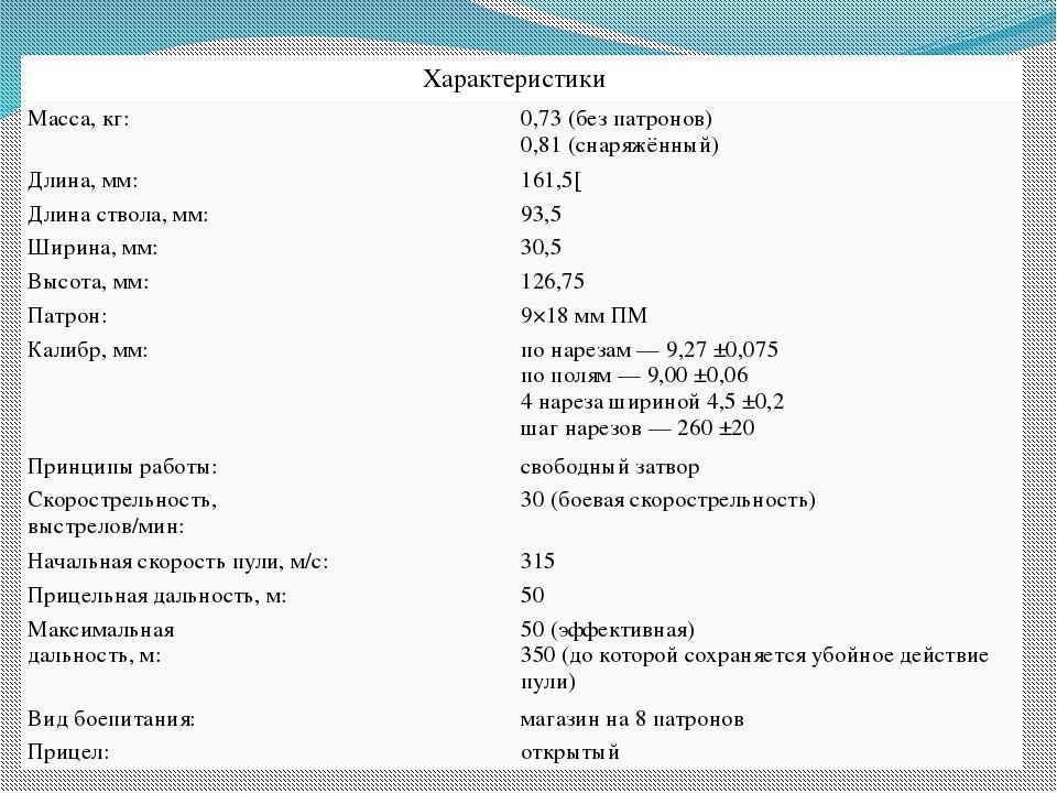 Характеристики Масса, кг: 0,73 (без патронов) 0,81 (снаряжённый) Длина, мм: 1...