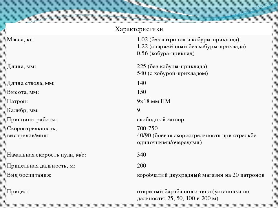 Характеристики Масса, кг: 1,02 (без патронов и кобуры-приклада) 1,22 (снаряжё...