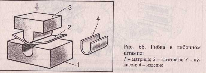 Гибка металла в гибочном штампе.