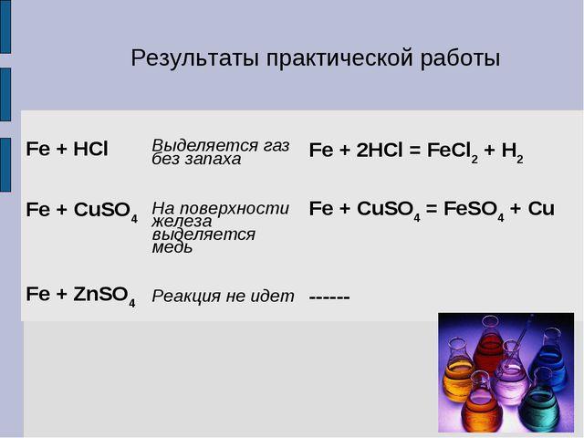 Результаты практической работы Fe + HClВыделяется газ без запаха Fe + 2HCl...