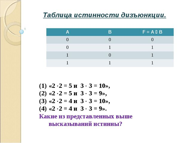 Таблица истинности дизъюнкции. «2 2 = 5 и 3  3 = 10», «2 2 = 5 и 3  3 = 9...