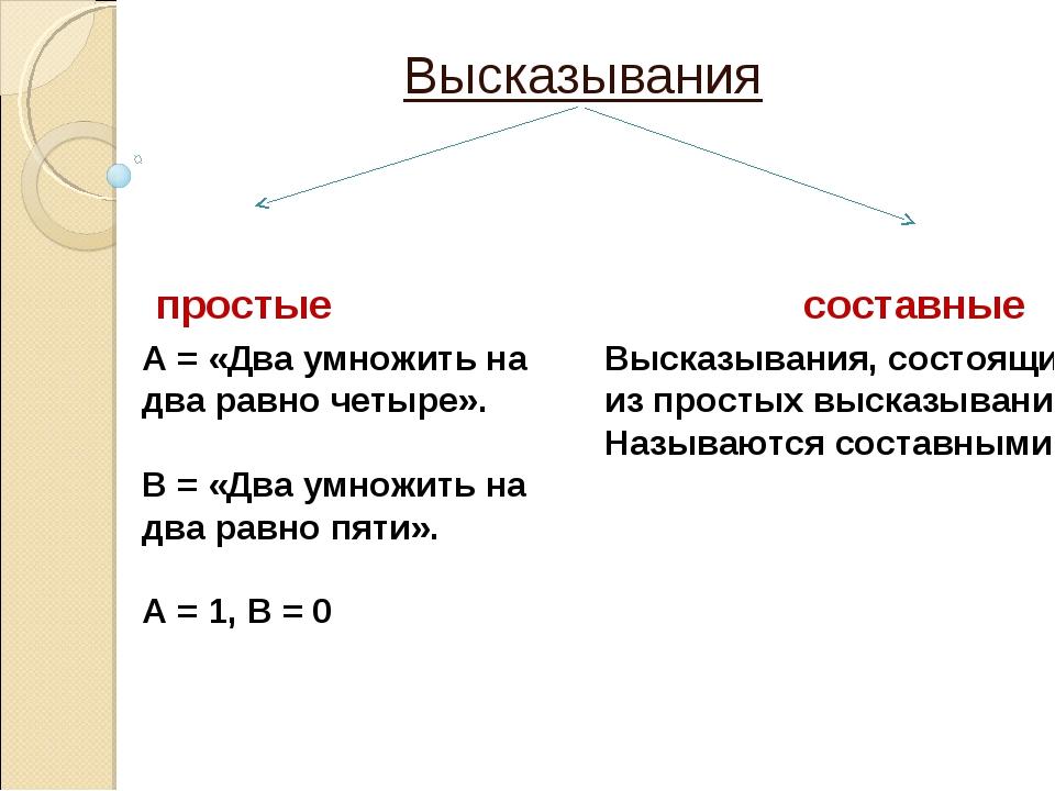 Высказывания простые составные А = «Два умножить на два равно четыре». В = «Д...