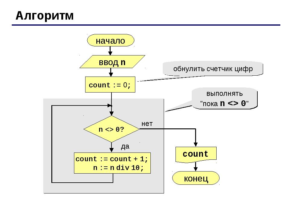 Алгоритм начало count конец нет да n  0? count := 0; count := count + 1; n :=...