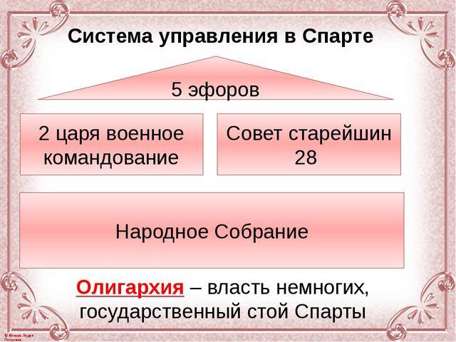 5 эфоров 2 царя военное командование Совет старейшин 28 Народное Собрание Оли...