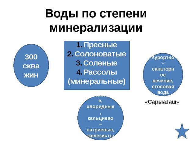 Пресные Солоноватые Соленые Рассолы (минеральные) Воды по степени минерализац...