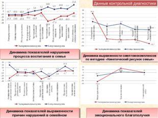 Динамика показателей нарушения процесса воспитания в семье Динамика показател