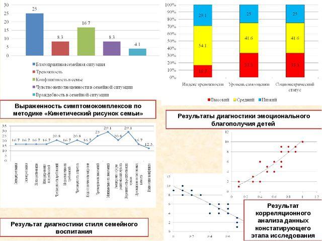 Результат диагностики стиля семейного воспитания Выраженность симптомокомплек...