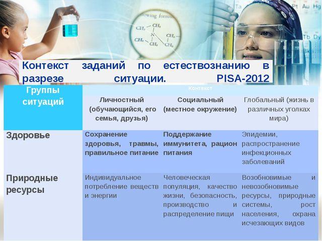 Контекст заданий по естествознанию в разрезе ситуации. PISA-2012  Группы си...