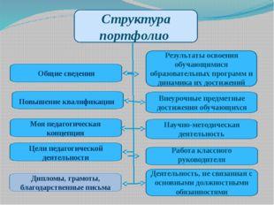Структура портфолио Повышение квалификации Общие сведения Моя педагогическая