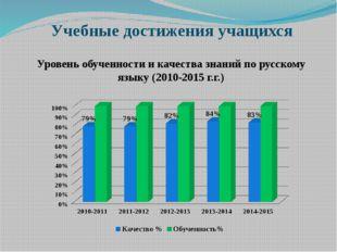 Учебные достижения учащихся Уровень обученности и качества знаний по русскому