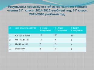 .Результаты промежуточной аттестации по технике чтения 5 Г класс, 2014-2015 у