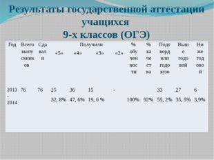 Результаты государственной аттестации учащихся 9-х классов (ОГЭ) Год Всего вы