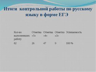 Итоги контрольной работы по русскому языку в форме ЕГЭ Кол-во выполнявших раб