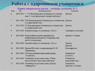 Работа с одаренными учащимися Карта творческого роста ученицы гимназии № 5 Кл