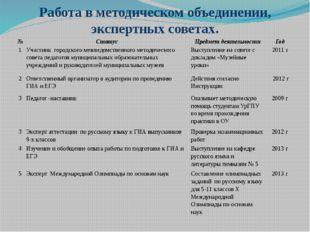 Работа в методическом объединении, экспертных советах. № Статус Предмет деяте